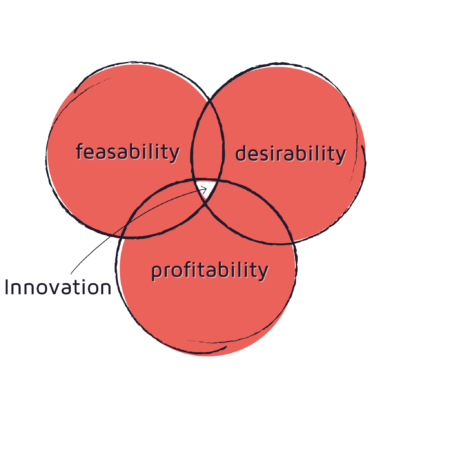 Intersection of feasabiliy, desirability and profitability leads to innovation