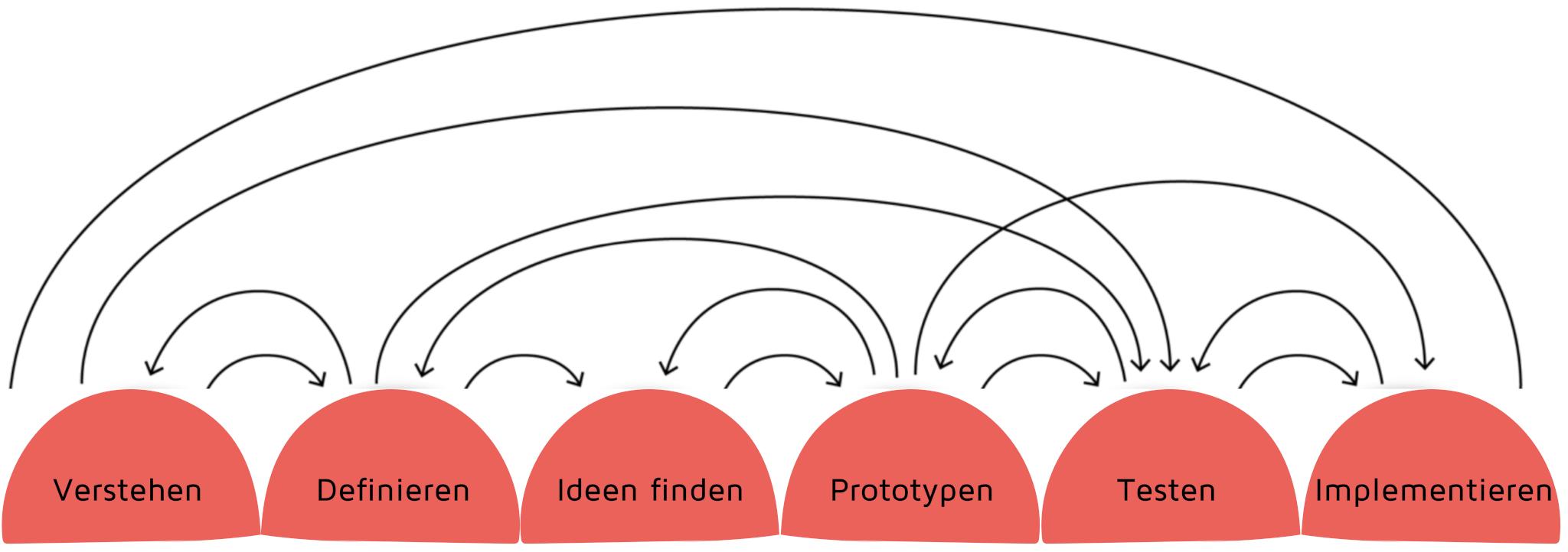 Der Design Thinking Prozess