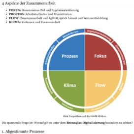Was bedeutet Digitalisierung fuer die Zusammenarbeit in Teams in Unternehmerhandbuch 07_20 von Ulrike Stahl Rednerin fuer Kooperation und Zusammenarbeit