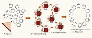 ZukunftsCafe mit Ulrike Stahl Ablauf